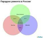 Телефон МТС Бритов Дмитрий Викторович